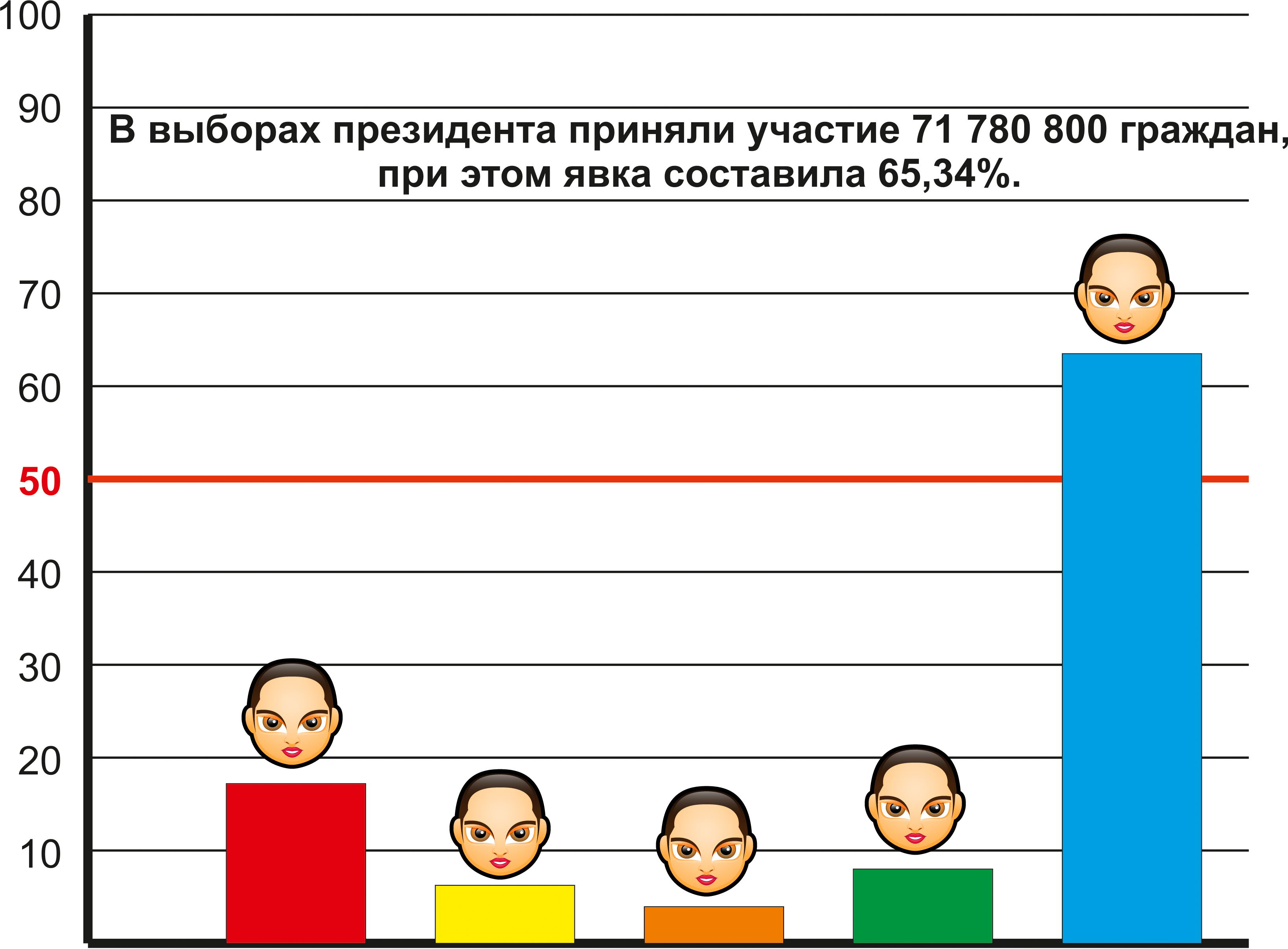 Результаты выбора Президента Страны 2012 год