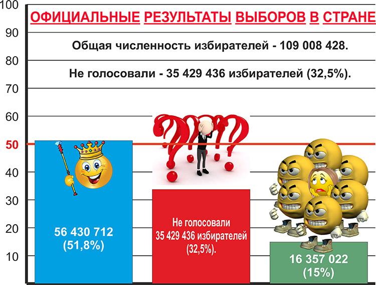 Официальные результаты выборов в Стране